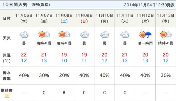 県 天気 予報 西部 静岡 西部(浜松)