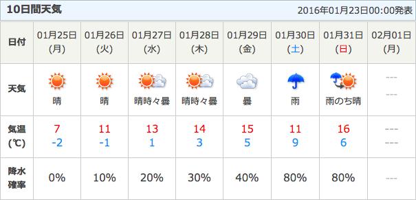 中 区 市 天気 浜松